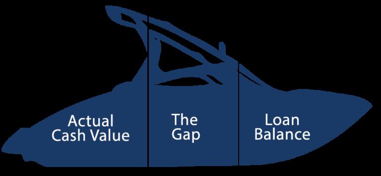 GAP Insurance - Boat Loan HQ